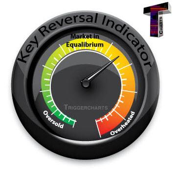 Trading floor key risk indicators