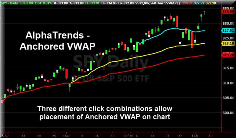 Anchored VWAP